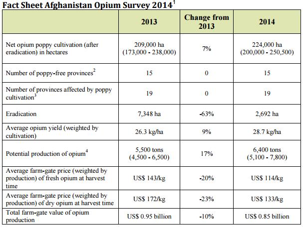 01_UNODC-AOS-2014_Fact-Sheet