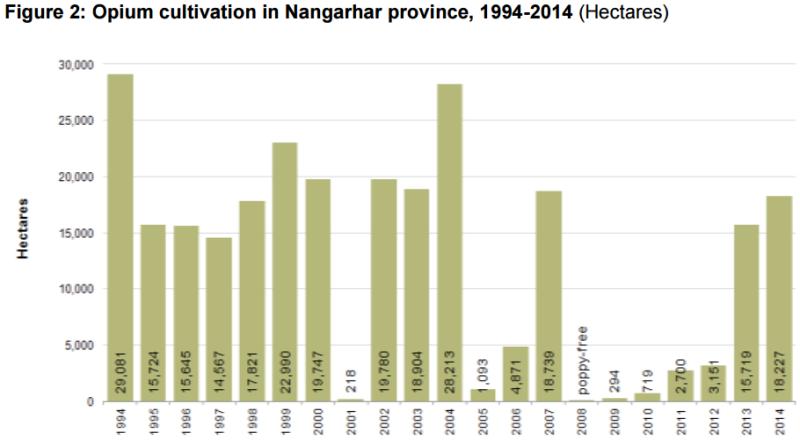 11_UNODC-AOS-2014_Nangarhar-Cult