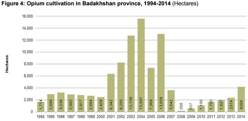 14_UNODC-AOS-2014_Badakhshan-Prov