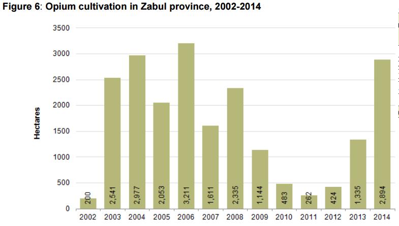 17_UNODC-AOS-2014_Zabul-Prov