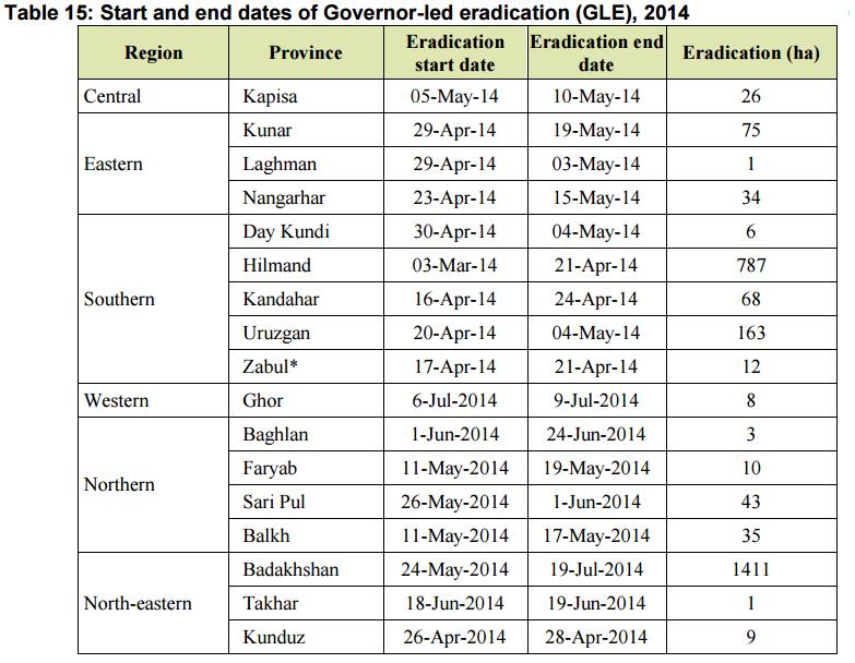29_UNODC-AOS-2014_Erad-Dates