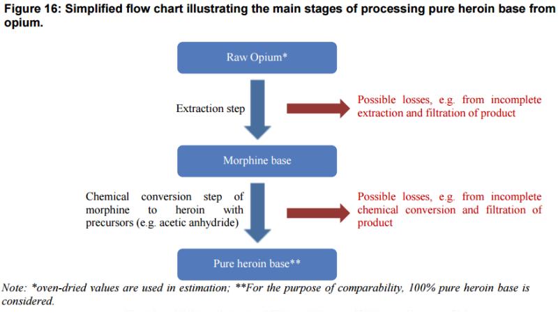 35_UNODC-AOS-2014_Process