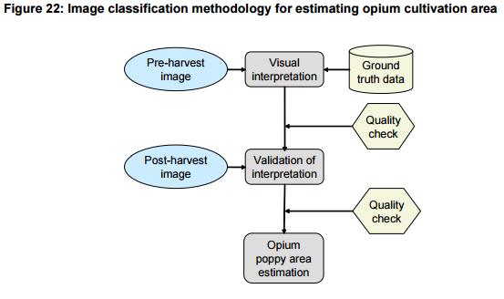 46_UNODC-AOS-2014_Class-Methods