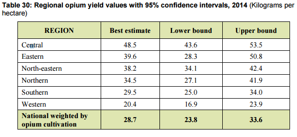 49_UNODC-AOS-2014_regional-yield