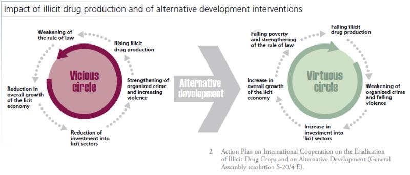 2015-UNODC-Alt-Dev-Illicit-Cycle