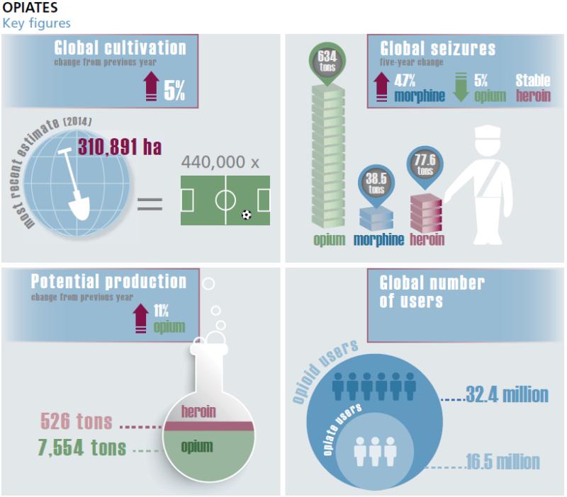 2015-UNODC-Opiate-Opiod_Key-Figures