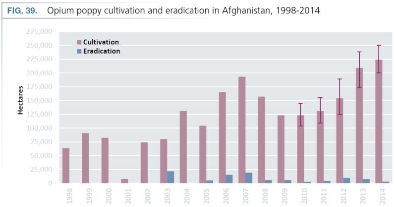 2015-UNODC-Opium-Cultivation-AFG