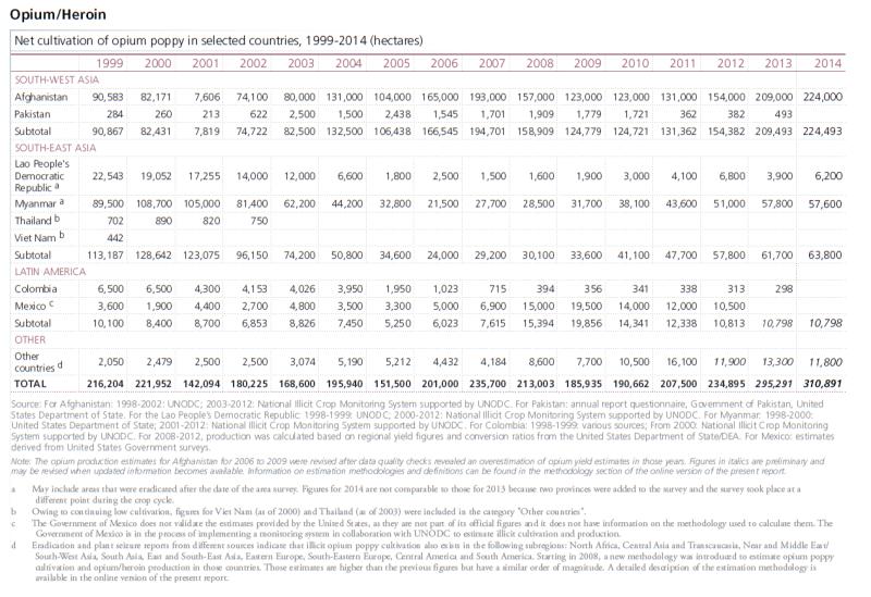 2015-UNODC-Opium-Global-Hectares