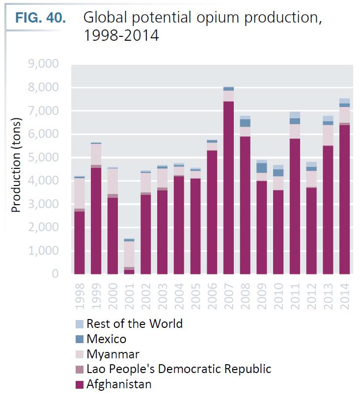 2015-UNODC-Opium-Global-Potential