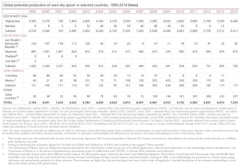 2015-UNODC-Opium-Global-Tons